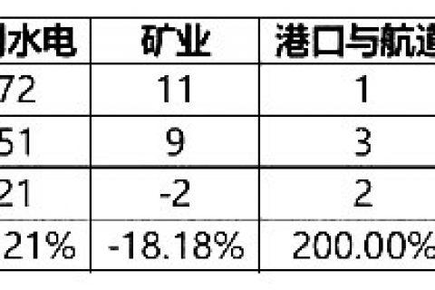 甘肃省2020年一级建造师考试通过人数为2499人
